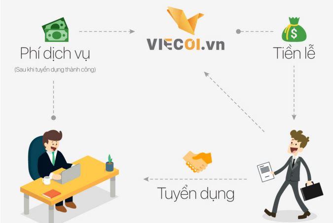 ベトナム人採用のViecoi祝い金の流れ